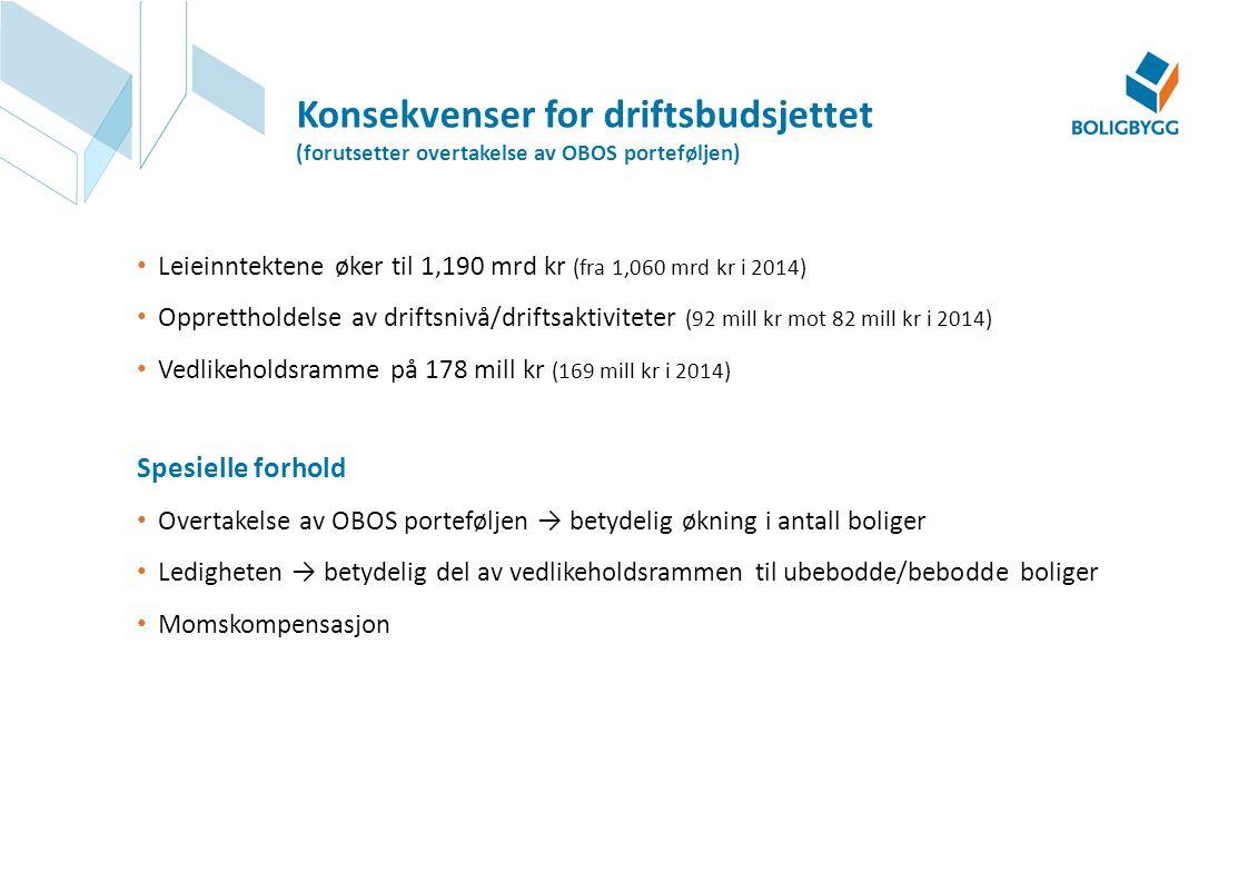 Konsekvenser for driftsbudsjettet (forutsetter overtakelse av OBOS porteføljen)