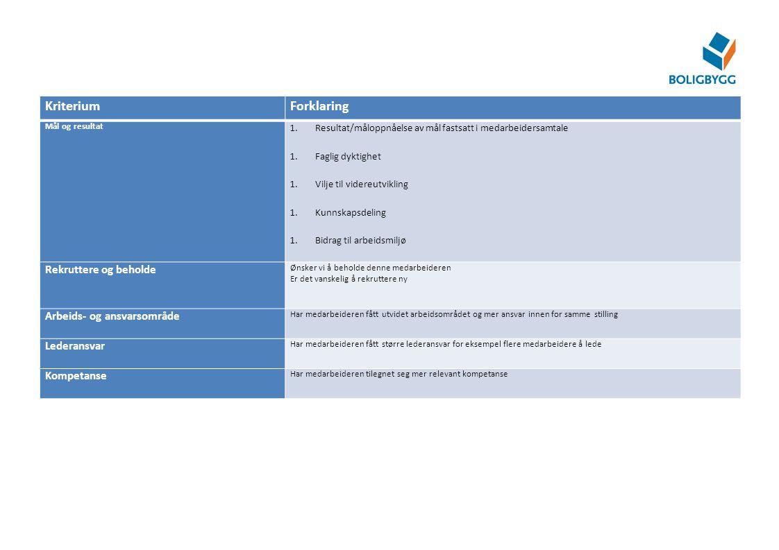 Kriterium Forklaring Rekruttere og beholde Arbeids- og ansvarsområde