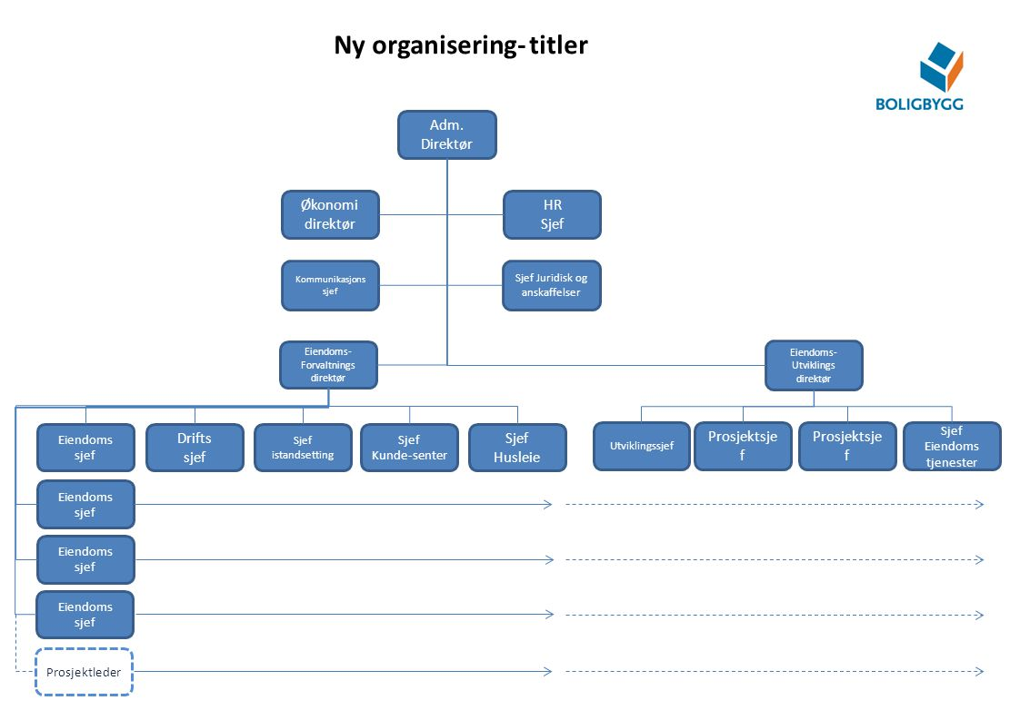 Ny organisering- titler