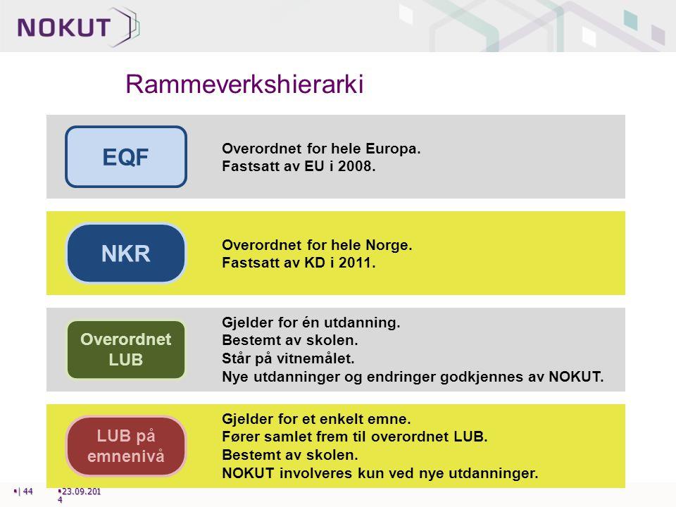 Rammeverkshierarki EQF NKR Overordnet LUB LUB på emnenivå
