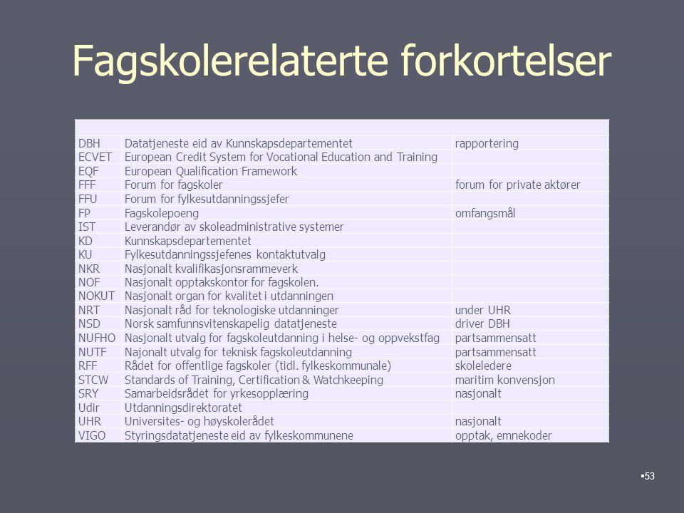 Fagskolerelaterte forkortelser