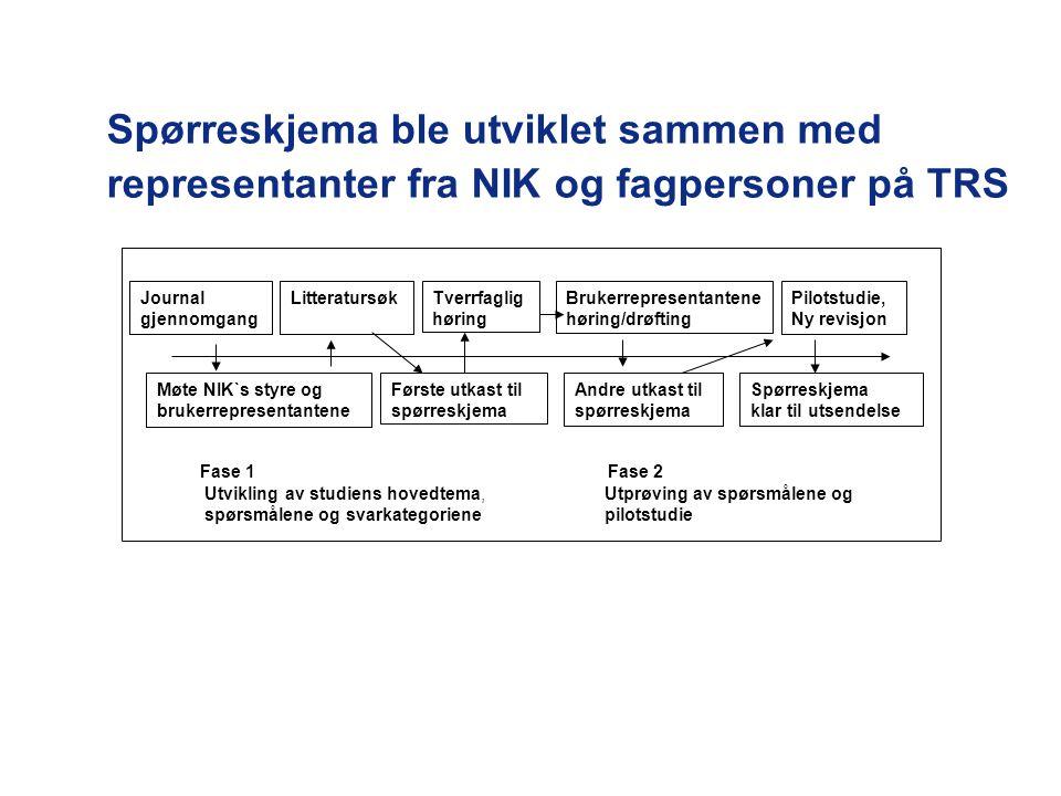 Spørreskjema ble utviklet sammen med representanter fra NIK og fagpersoner på TRS