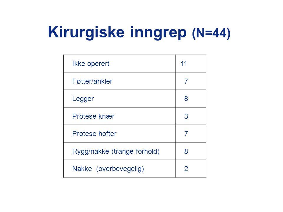 Kirurgiske inngrep (N=44)