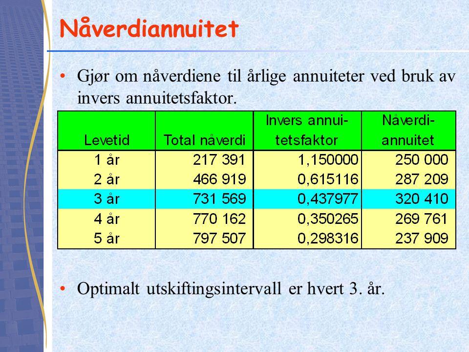 Nåverdiannuitet Gjør om nåverdiene til årlige annuiteter ved bruk av invers annuitetsfaktor.