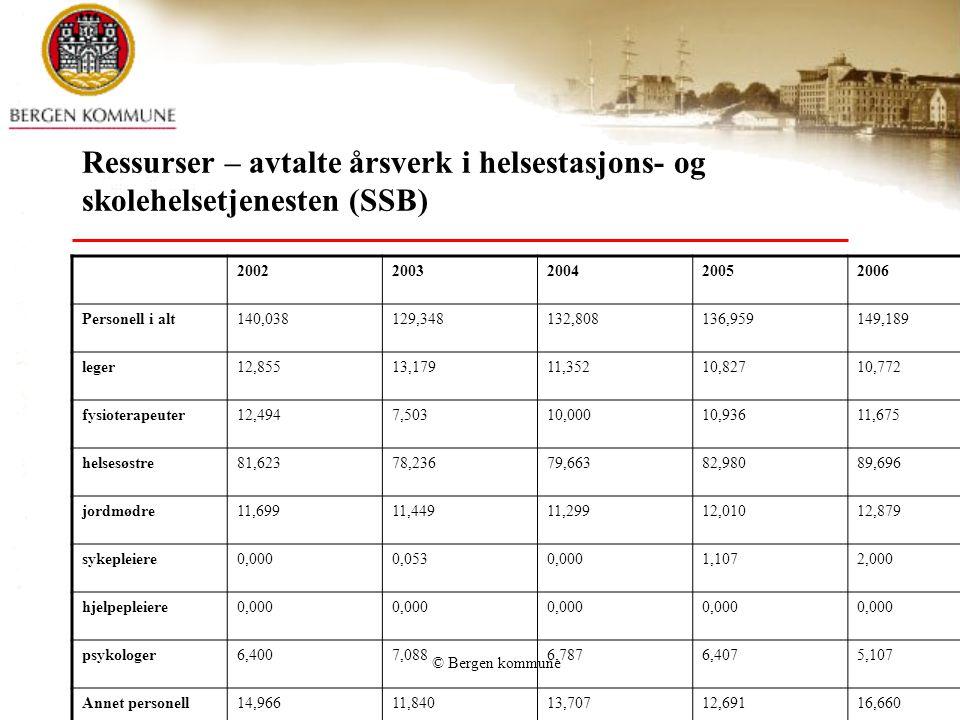 Ressurser – avtalte årsverk i helsestasjons- og skolehelsetjenesten (SSB)