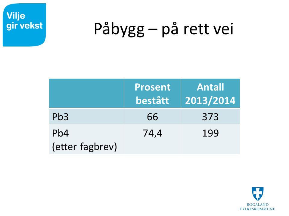 Påbygg – på rett vei Prosent bestått Antall 2013/2014 Pb3 66 373