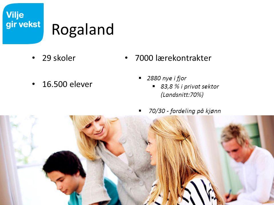 Rogaland 29 skoler 16.500 elever 7000 lærekontrakter 2880 nye i fjor