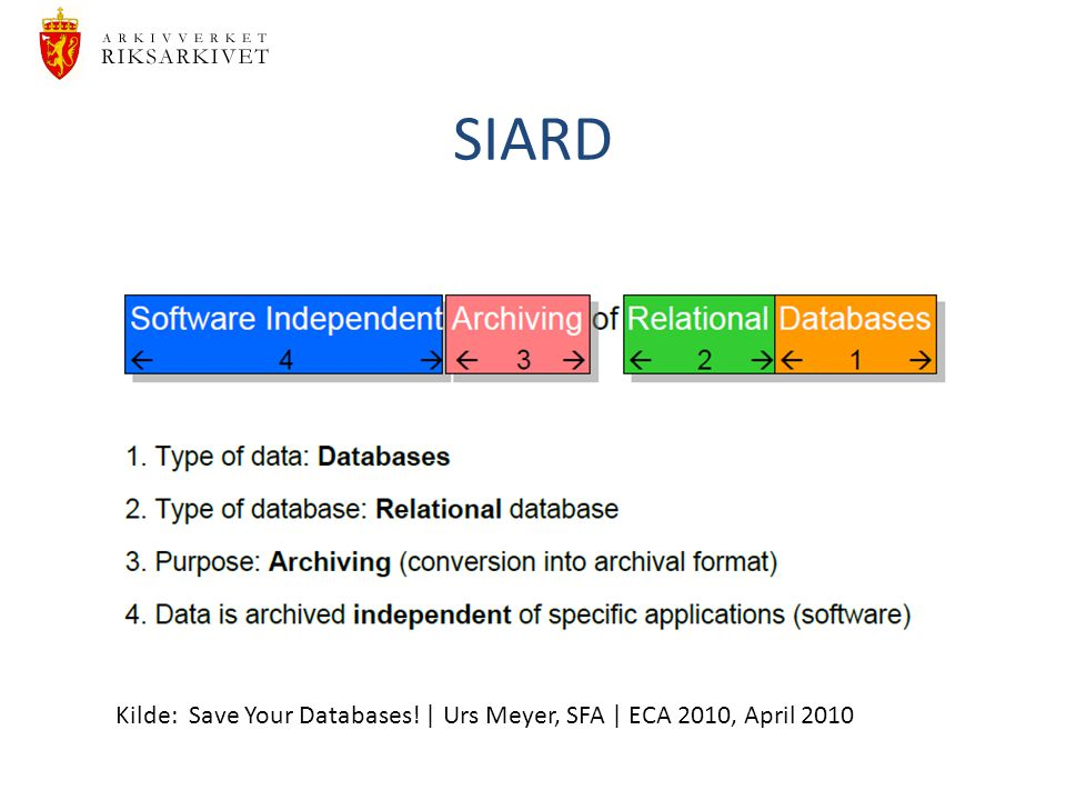 SIARD Kilde: Save Your Databases! | Urs Meyer, SFA | ECA 2010, April 2010
