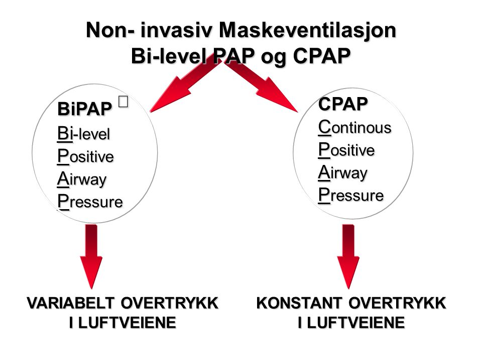 Non- invasiv Maskeventilasjon