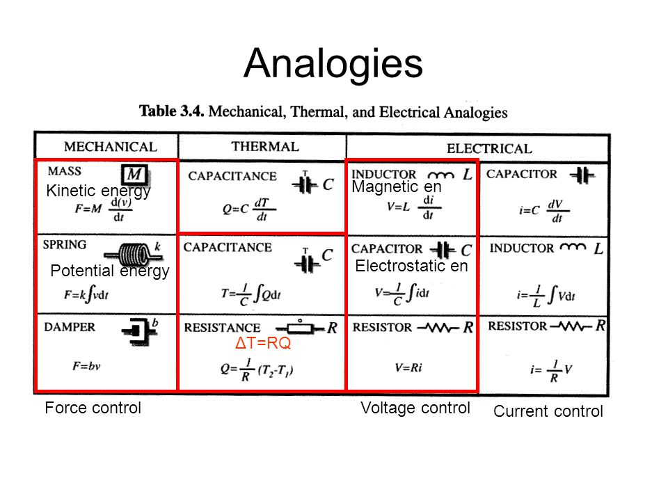 Analogies Magnetic en Kinetic energy Electrostatic en Potential energy
