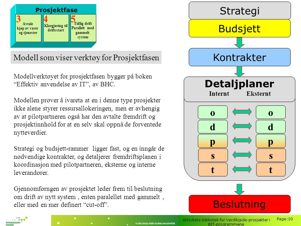 Strategi Detaljplaner t s p d o Kontrakter Budsjett Beslutning 3 4 5
