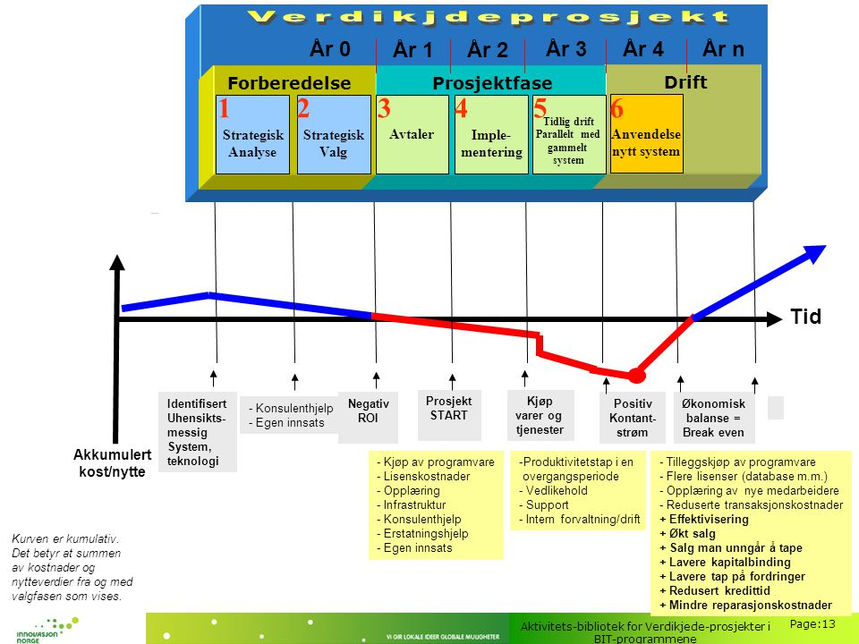 Aktivitets-bibliotek for Verdikjede-prosjekter i BIT-programmene