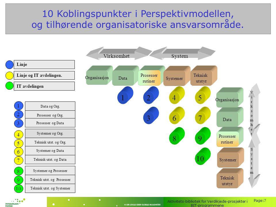 10 Koblingspunkter i Perspektivmodellen,