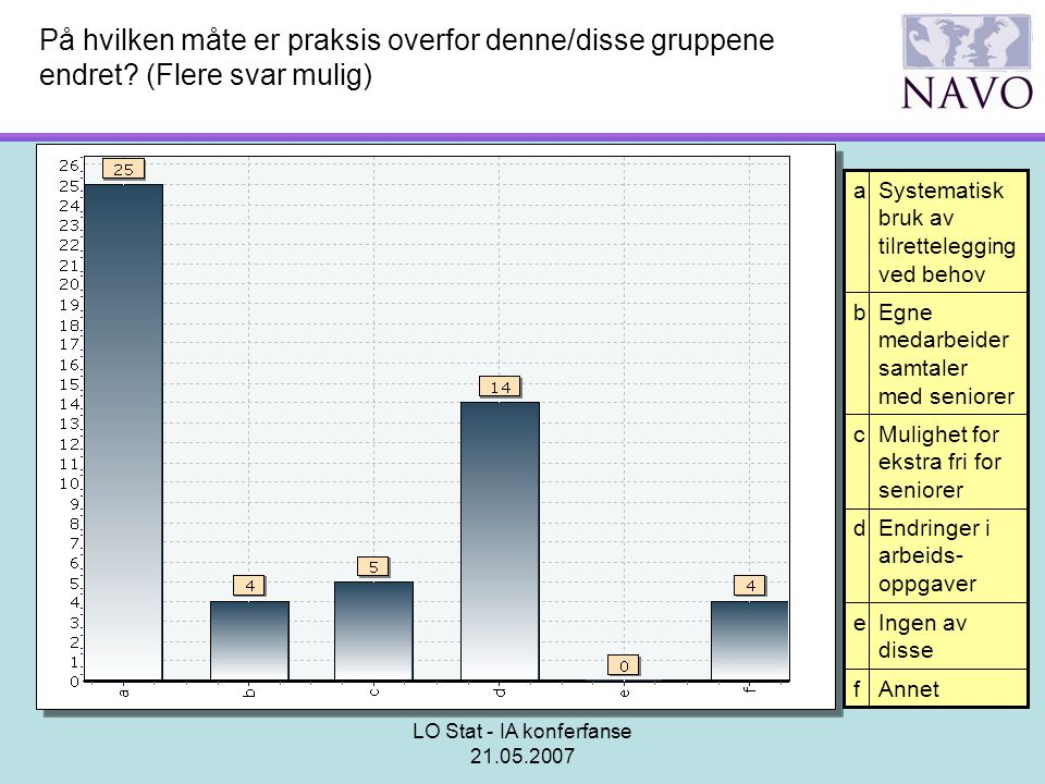 LO Stat - IA konferfanse 21.05.2007