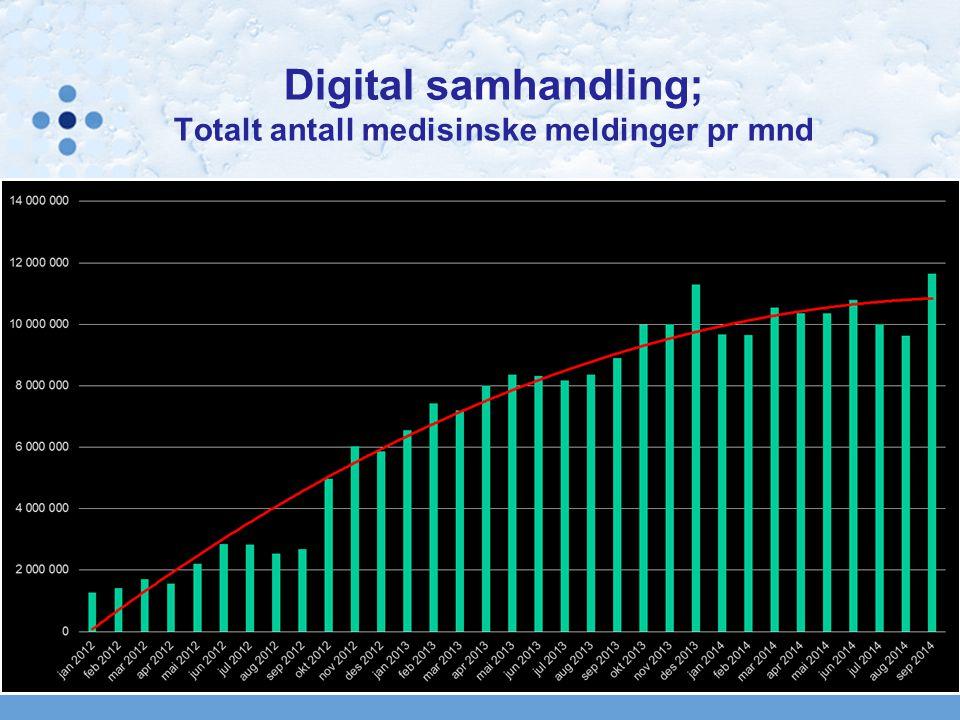Digital samhandling; Totalt antall medisinske meldinger pr mnd