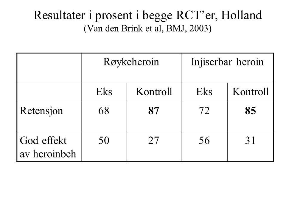 Resultater i prosent i begge RCT'er, Holland (Van den Brink et al, BMJ, 2003)