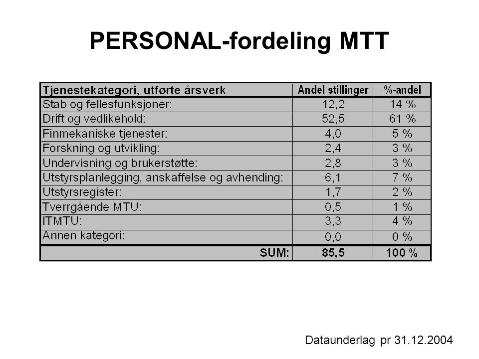 PERSONAL-fordeling MTT