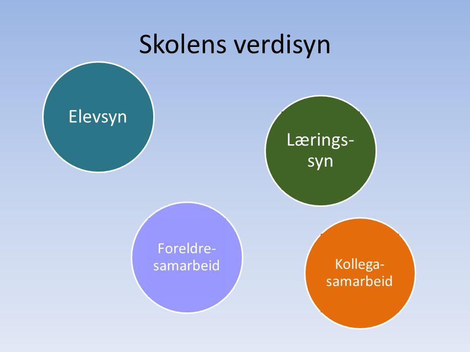 Skolens verdisyn Elevsyn Lærings- syn Foreldre-samarbeid