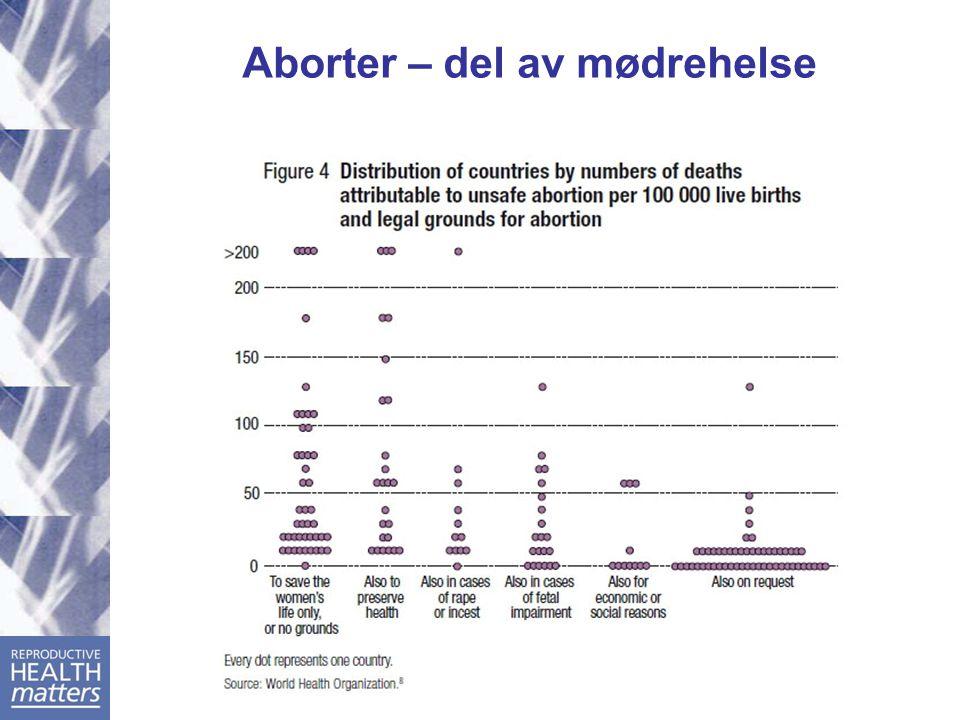 Aborter – del av mødrehelse