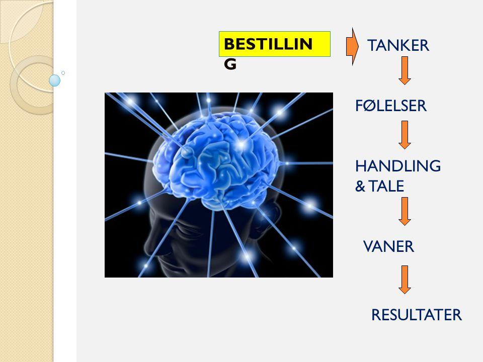BESTILLING TANKER FØLELSER HANDLING & TALE VANER RESULTATER