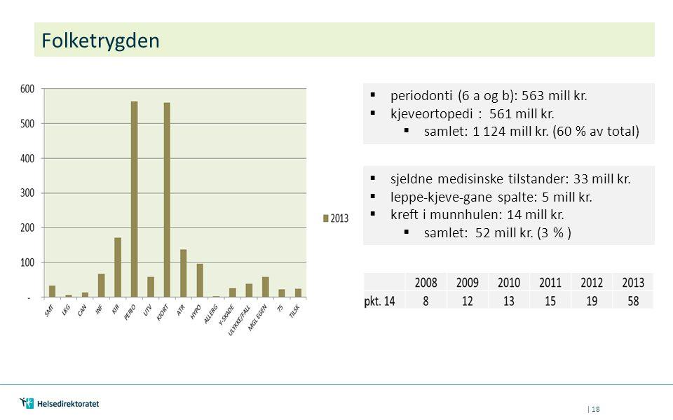 Folketrygden periodonti (6 a og b): 563 mill kr.