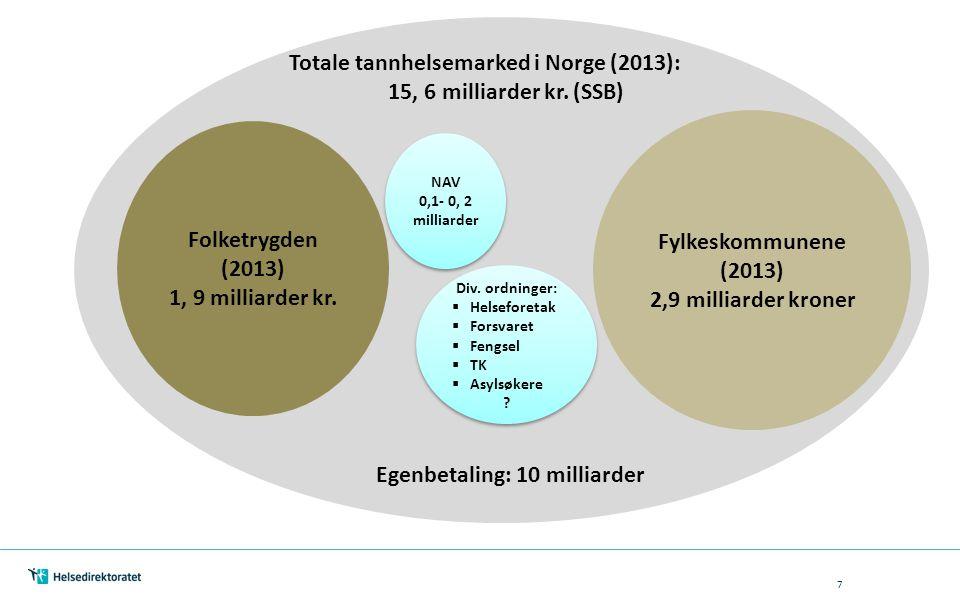 Totale tannhelsemarked i Norge (2013): 15, 6 milliarder kr. (SSB)