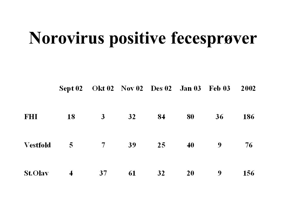 Norovirus positive fecesprøver