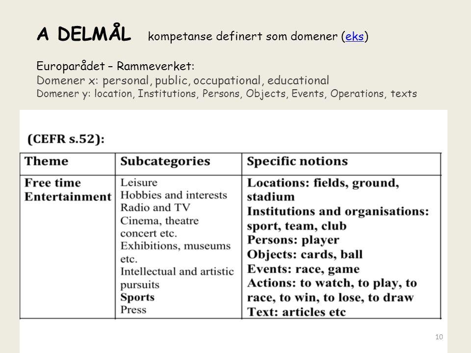 A DELMÅL kompetanse definert som domener (eks)