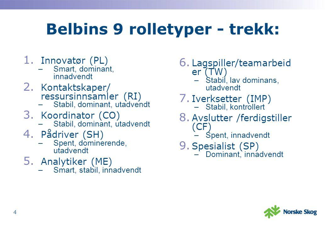 Belbins 9 rolletyper - trekk: