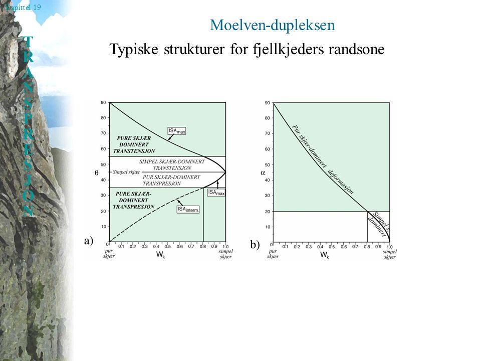Moelven-dupleksen Typiske strukturer for fjellkjeders randsone