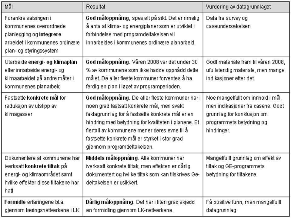 1b: Hvilke resultater er oppnådd og hvilke er ikke oppnådd i forhold til de formål GE programmet har
