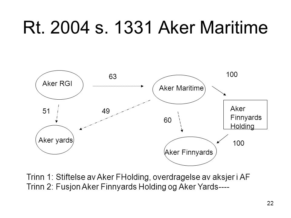 Rt. 2004 s. 1331 Aker Maritime 100. 63. Aker RGI. Aker Maritime. Aker. Finnyards. Holding. 51.