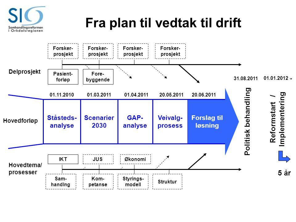Fra plan til vedtak til drift Reformstart / Implementering