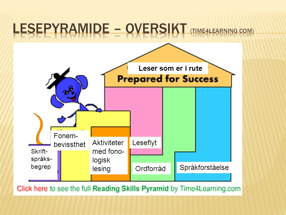 Lesepyramide – oversikt (Time4Learning.com)