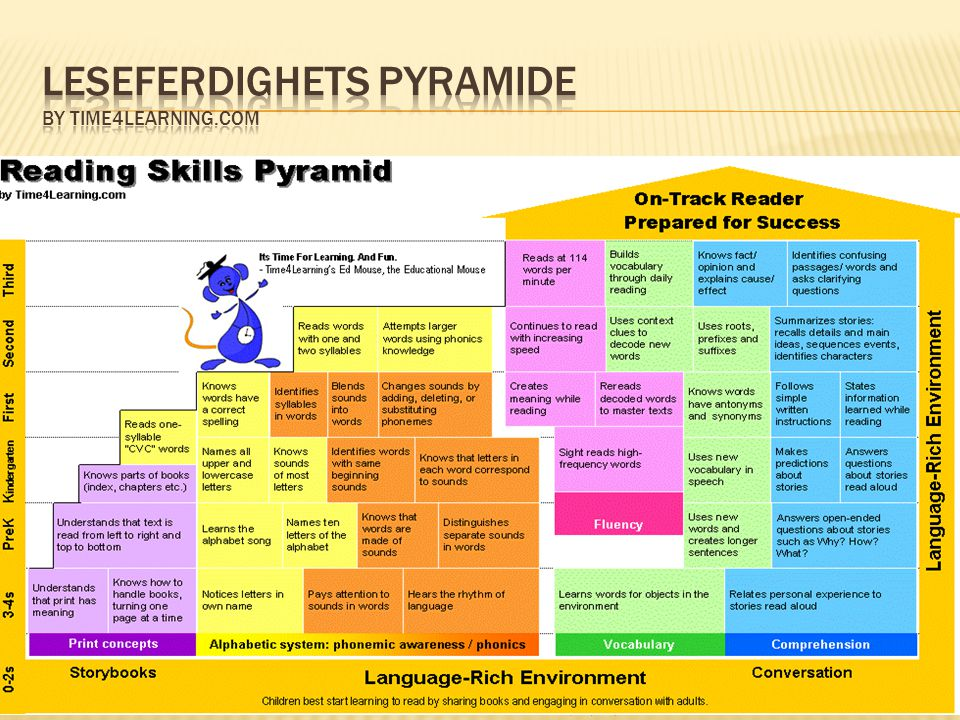 Leseferdighets pyramide by Time4Learning.com