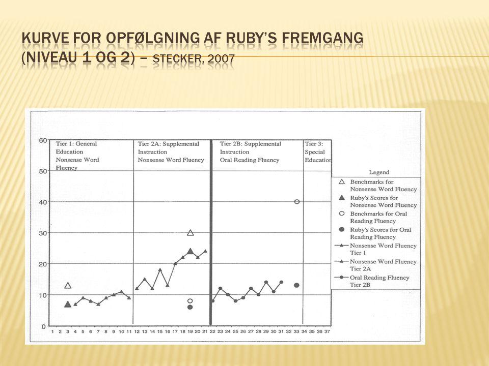 Kurve for opfølgning af Ruby's fremgang (Niveau 1 og 2) – Stecker, 2007