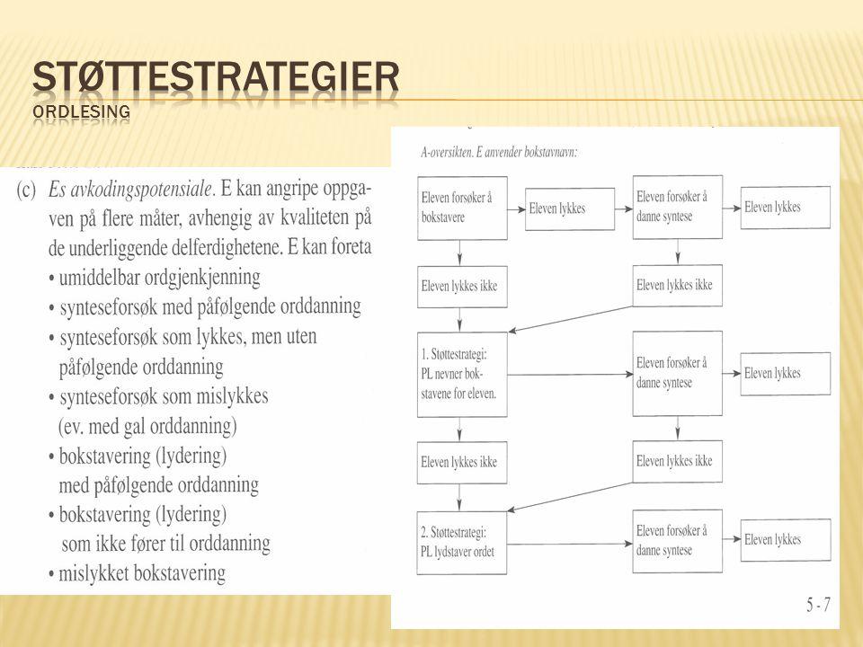Støttestrategier Ordlesing