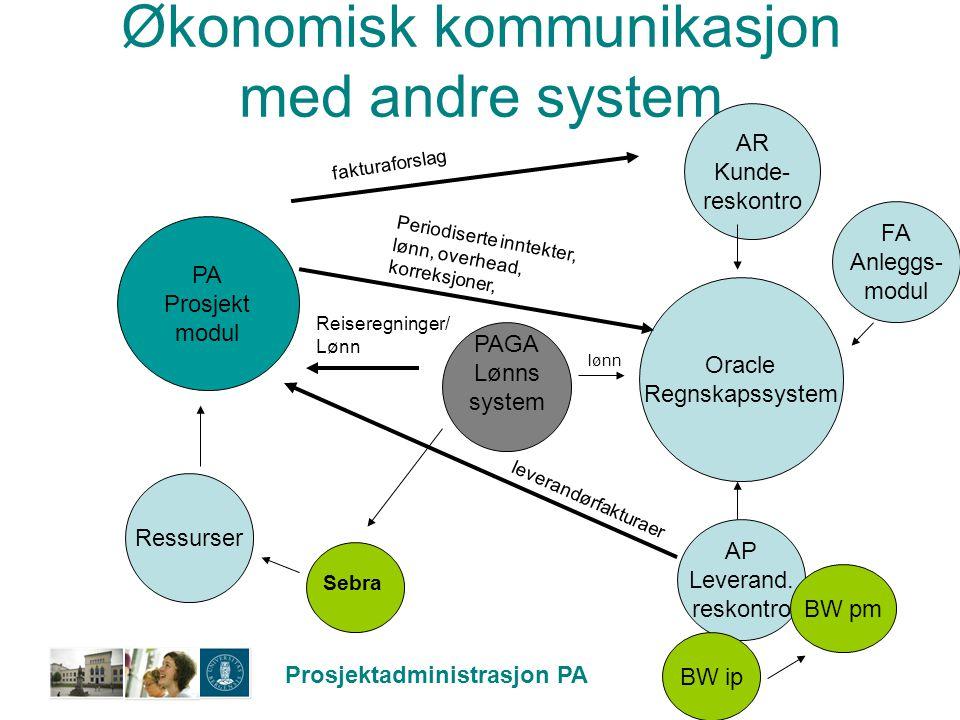 Økonomisk kommunikasjon med andre system