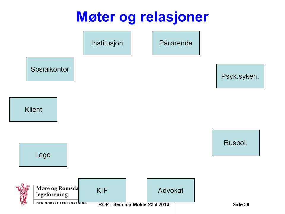 Møter og relasjoner Institusjon Pårørende Sosialkontor Psyk.sykeh.