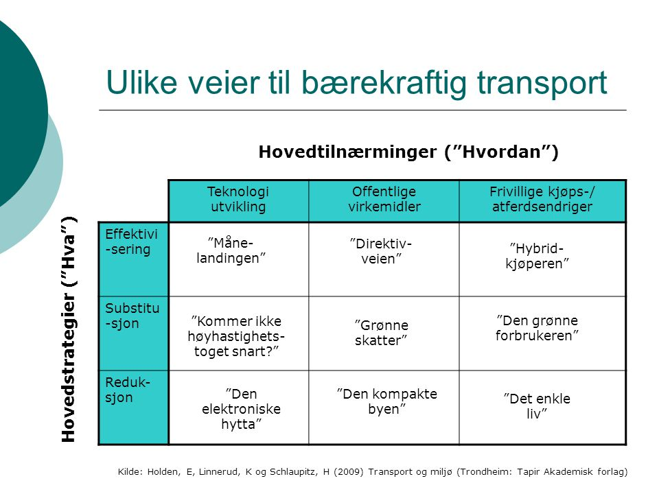 Ulike veier til bærekraftig transport
