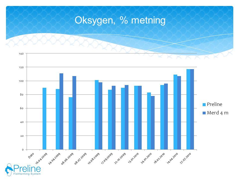 Oksygen, % metning
