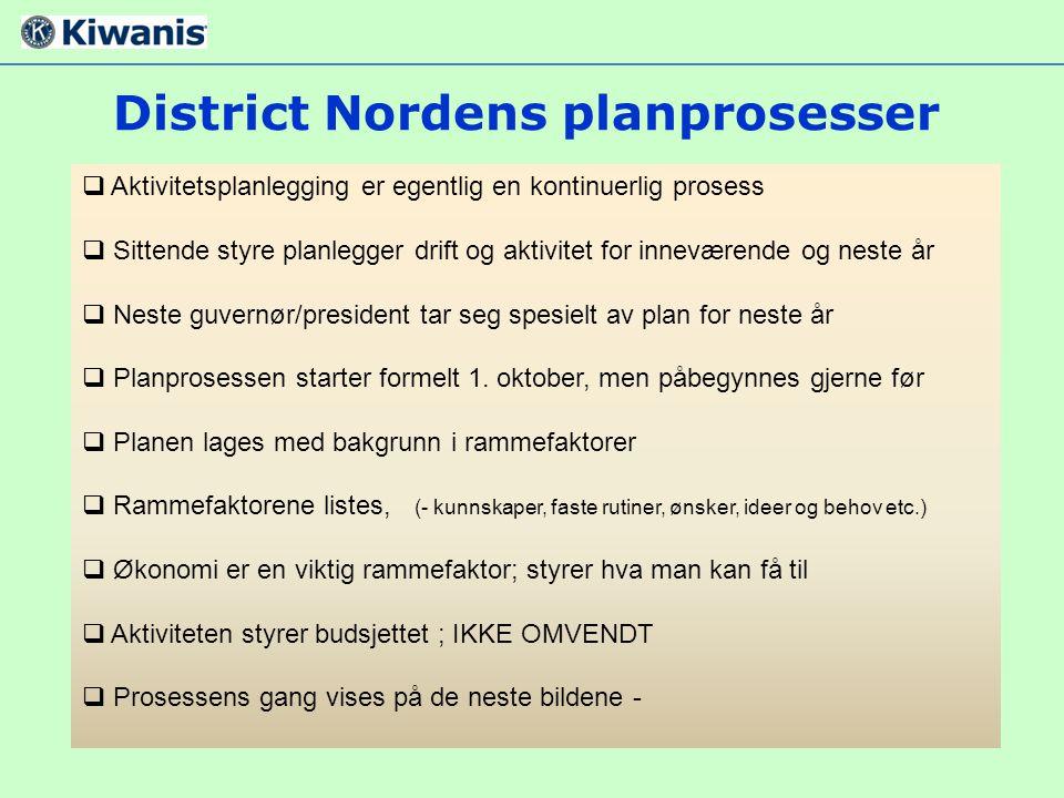 District Nordens planprosesser
