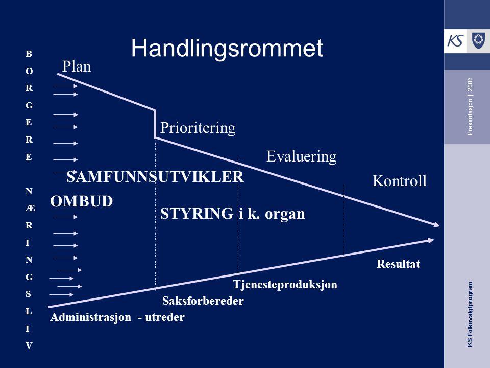 Handlingsrommet Plan Prioritering Evaluering SAMFUNNSUTVIKLER Kontroll