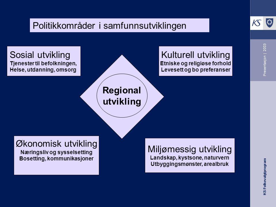Politikkområder i samfunnsutviklingen