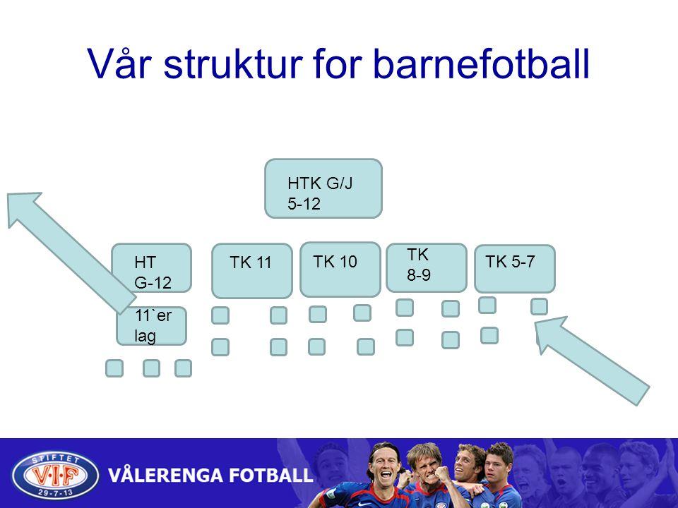 Vår struktur for barnefotball