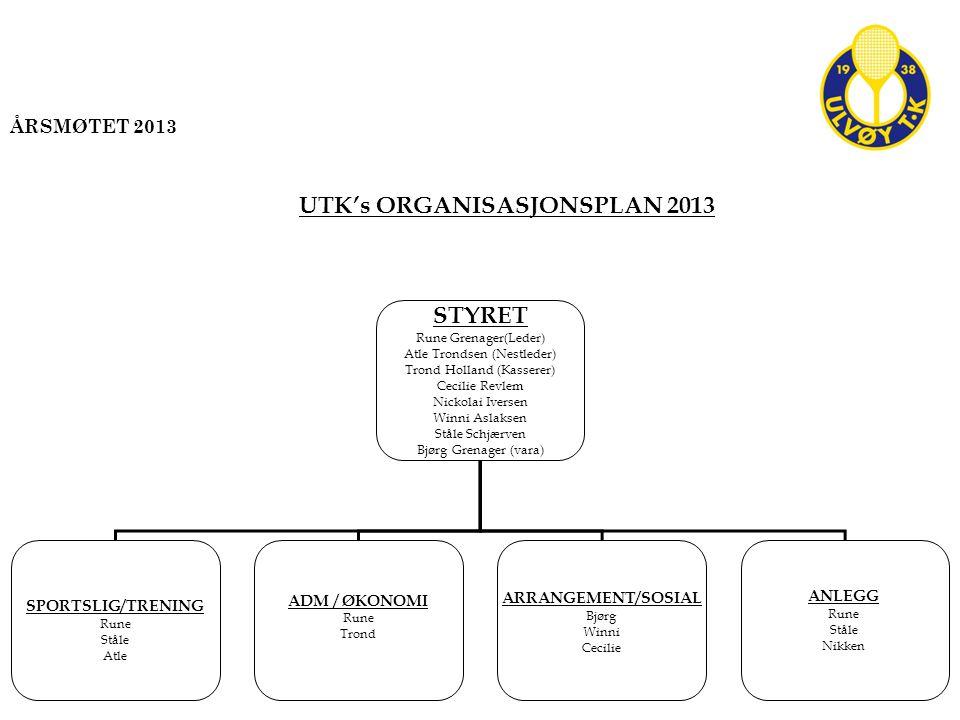 UTK's ORGANISASJONSPLAN 2013