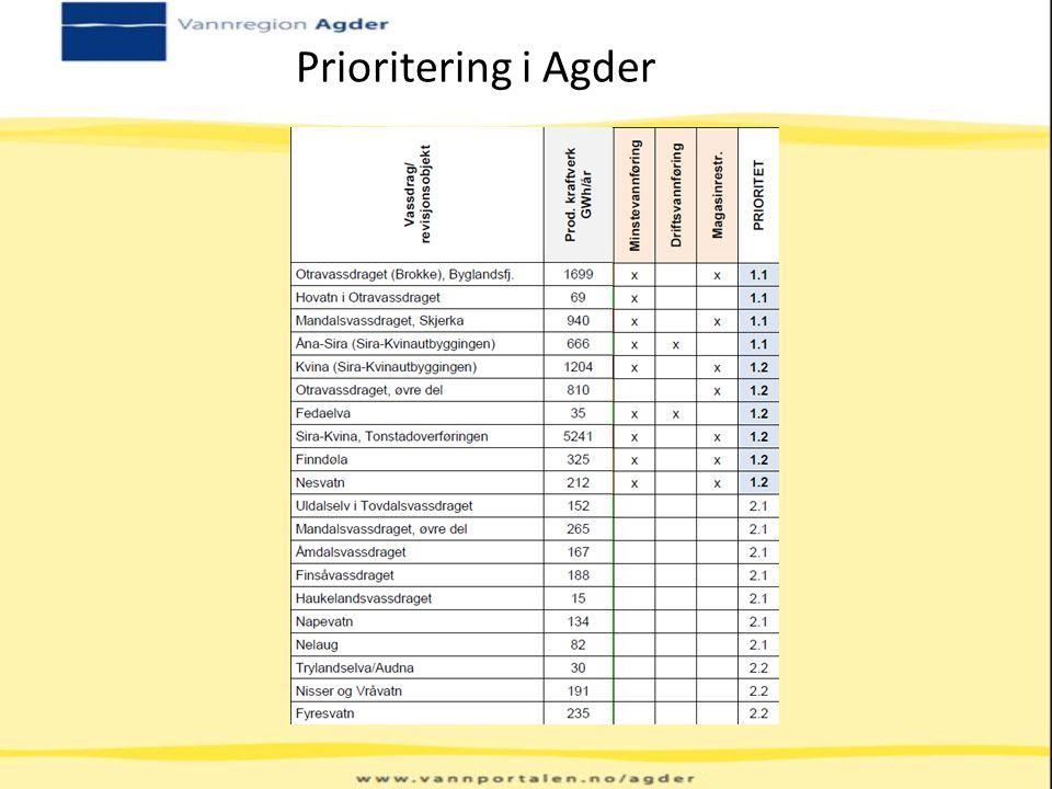 Prioritering i Agder Oversikt over konsesjoner med årsproduksjon, aktuelle vurderte tiltak og prioritet.