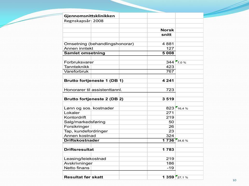 Hvordan ser det ut i den norske gjennomsnittsklinikken
