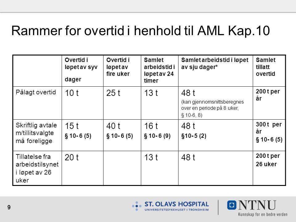 Rammer for overtid i henhold til AML Kap.10