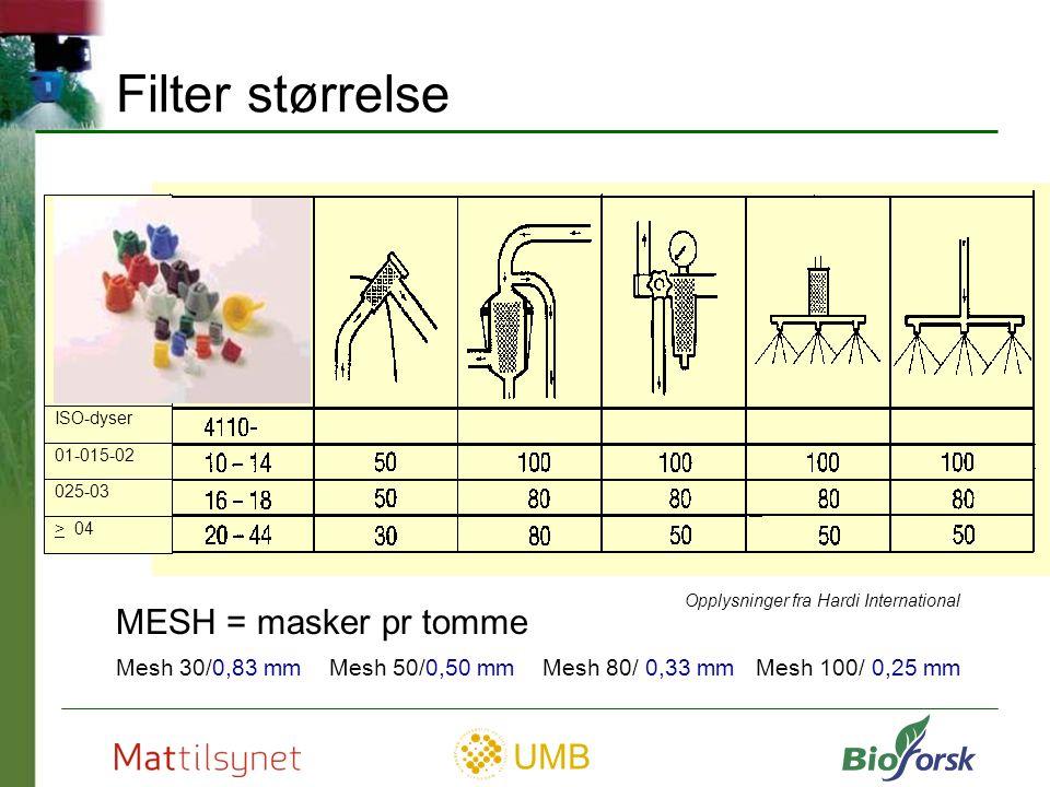 Filter størrelse MESH = masker pr tomme